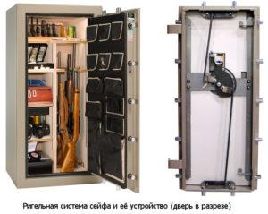 Сейфовые запирающие устройства