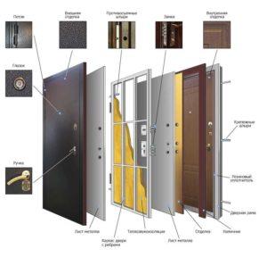 Устройство современных металлических дверей